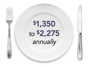Infographic/illustration: Image of an empty plate with fork and knife. Text on empty plate is average dollar amount of value range that average household wastes in food. Text reads: $1,350 to 2,275 annually.