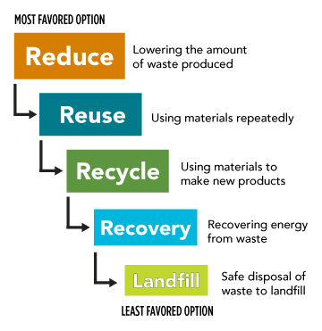 term paper waste disposal Paper recycling pertains to the processes of reprocessing waste paper for reuse   the pulp over and over to ensure it is ready for the final processing stage.